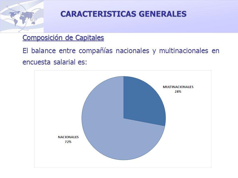 Composición de Capitales El balance entre compañías nacionales y multinacionales en encuesta salarial es: CARACTERISTICAS GENERALES
