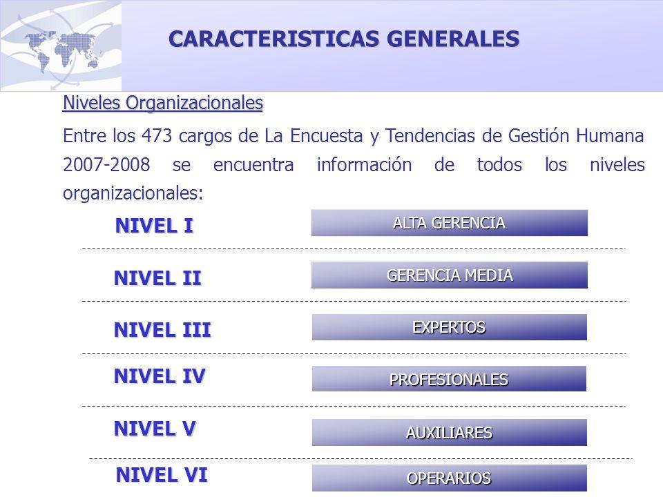 ALTA GERENCIA GERENCIA MEDIA PROFESIONALES EXPERTOS NIVEL I NIVEL II NIVEL III NIVEL IV NIVEL V AUXILIARES Niveles Organizacionales Entre los 473 carg