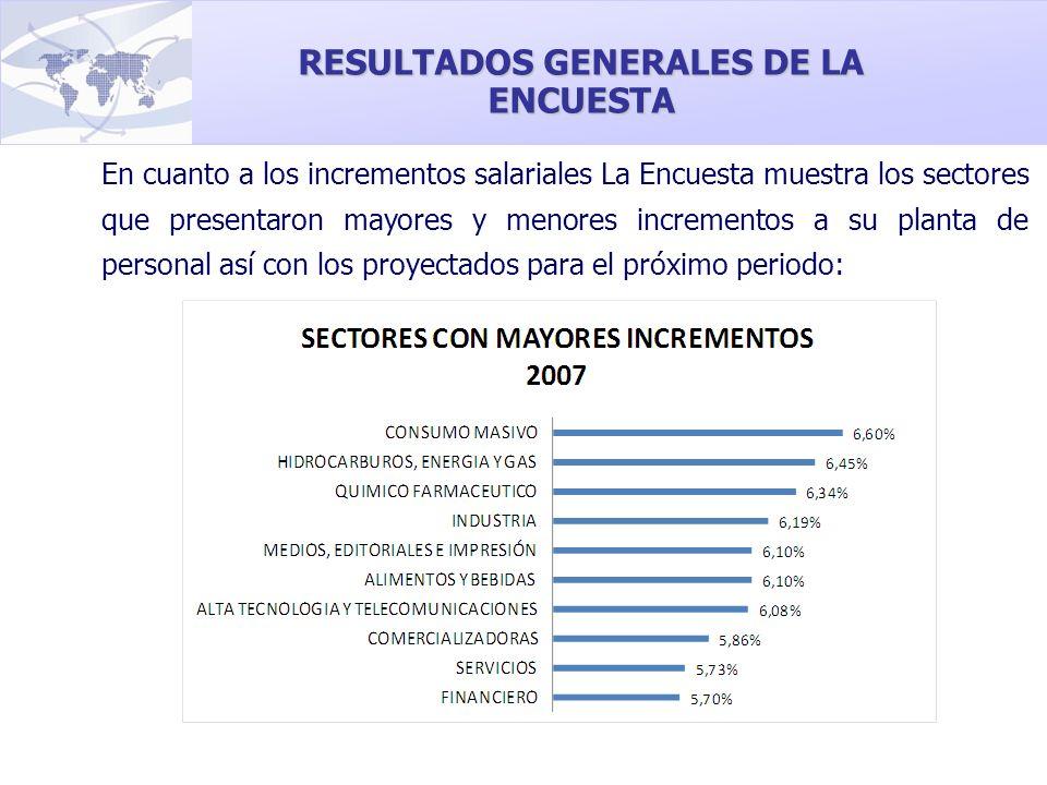 En cuanto a los incrementos salariales La Encuesta muestra los sectores que presentaron mayores y menores incrementos a su planta de personal así con