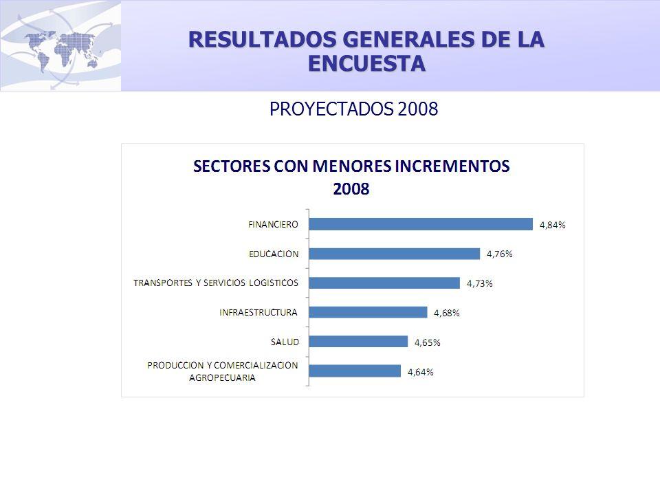 PROYECTADOS 2008 RESULTADOS GENERALES DE LA ENCUESTA
