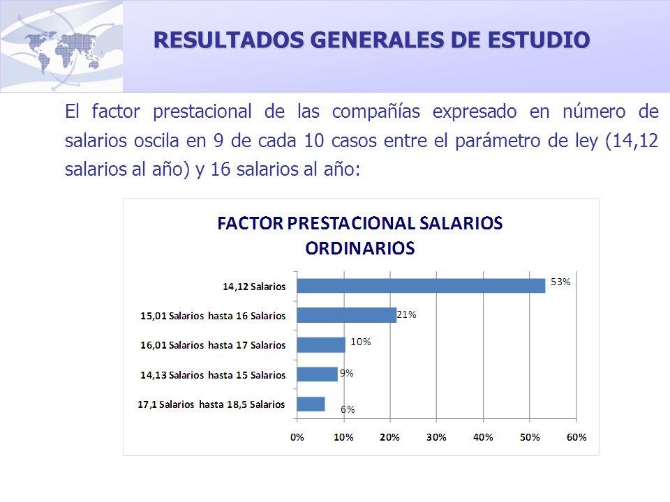 RESULTADOS GENERALES DE ESTUDIO El factor prestacional de las compañías expresado en número de salarios oscila en 9 de cada 10 casos entre el parámetr