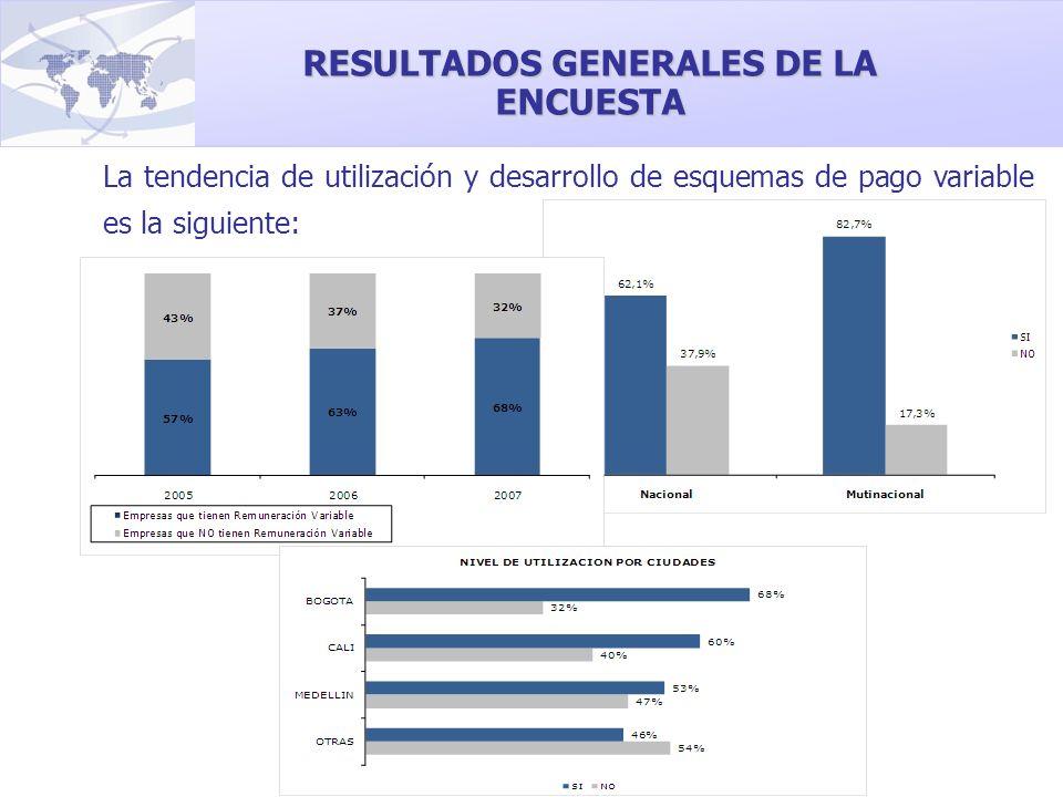 La tendencia de utilización y desarrollo de esquemas de pago variable es la siguiente: RESULTADOS GENERALES DE LA ENCUESTA