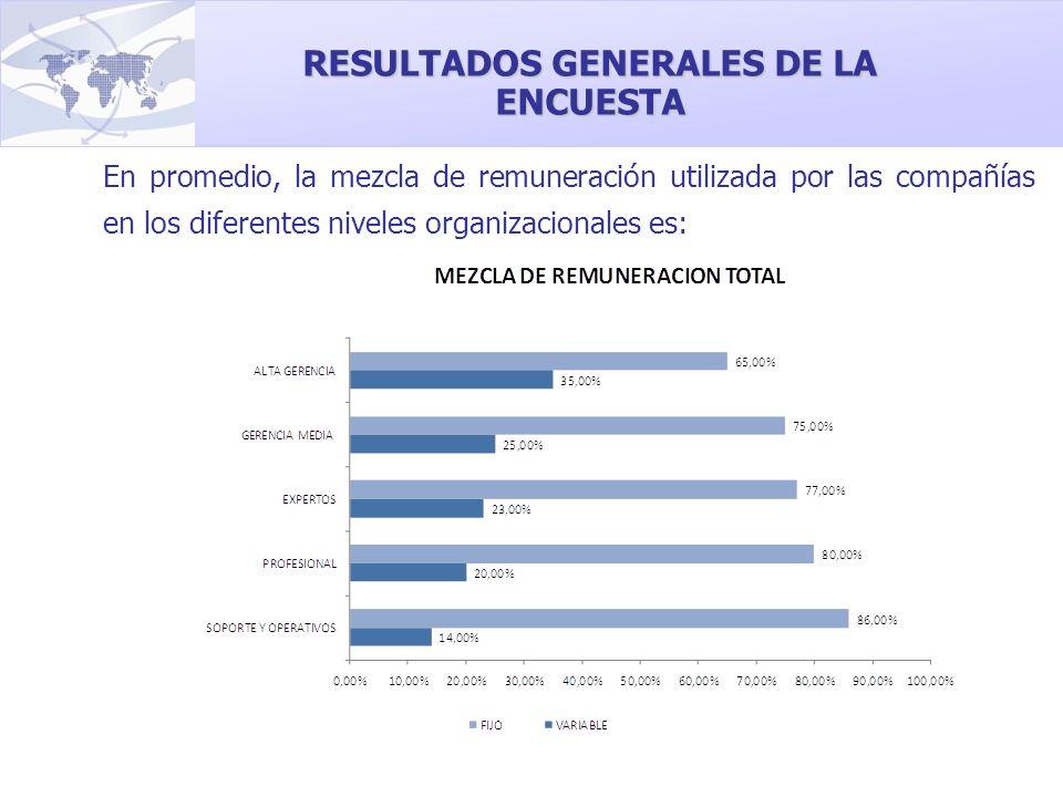 En promedio, la mezcla de remuneración utilizada por las compañías en los diferentes niveles organizacionales es: RESULTADOS GENERALES DE LA ENCUESTA