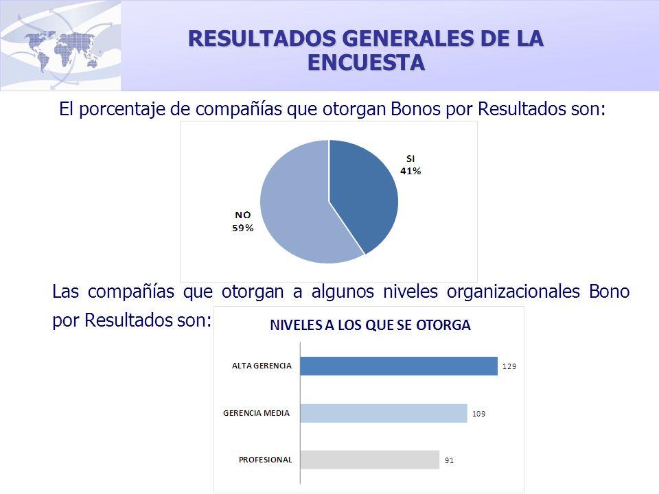Las compañías que otorgan a algunos niveles organizacionales Bono por Resultados son: RESULTADOS GENERALES DE LA ENCUESTA El porcentaje de compañías q