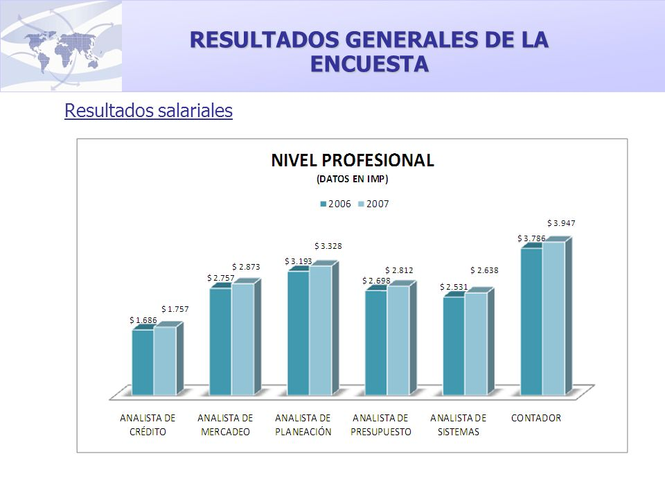 RESULTADOS GENERALES DE LA ENCUESTA Resultados salariales