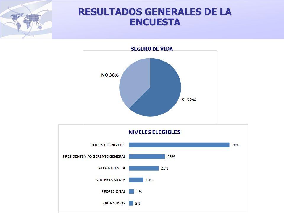 RESULTADOS GENERALES DE LA ENCUESTA SEGURO DE VIDA