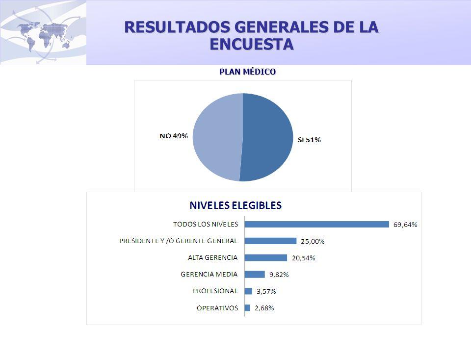 RESULTADOS GENERALES DE LA ENCUESTA PLAN MÉDICO