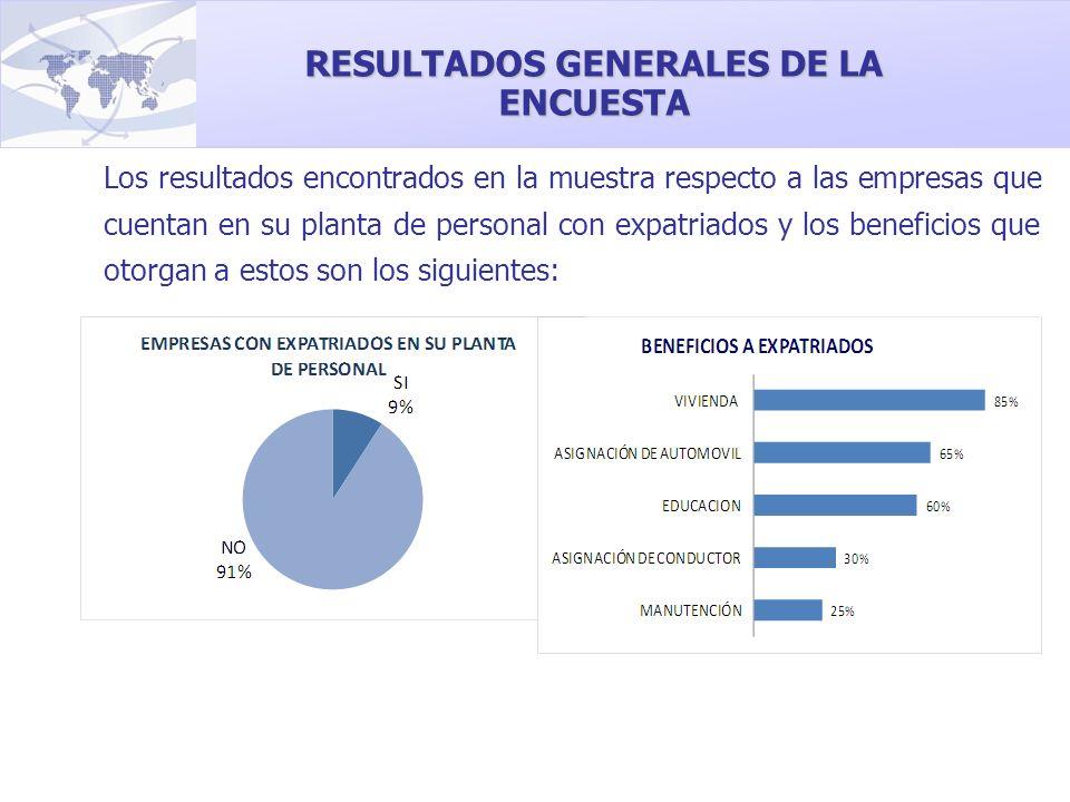 Los resultados encontrados en la muestra respecto a las empresas que cuentan en su planta de personal con expatriados y los beneficios que otorgan a e