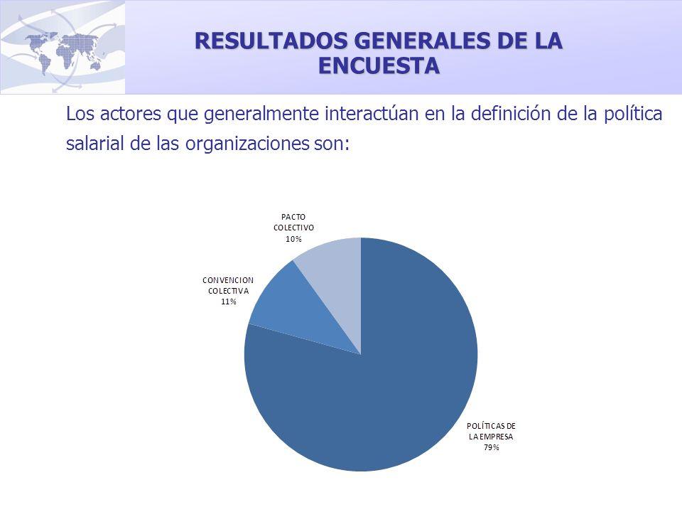 Los actores que generalmente interactúan en la definición de la política salarial de las organizaciones son: RESULTADOS GENERALES DE LA ENCUESTA