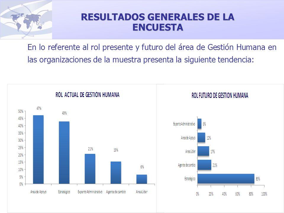 En lo referente al rol presente y futuro del área de Gestión Humana en las organizaciones de la muestra presenta la siguiente tendencia: RESULTADOS GE