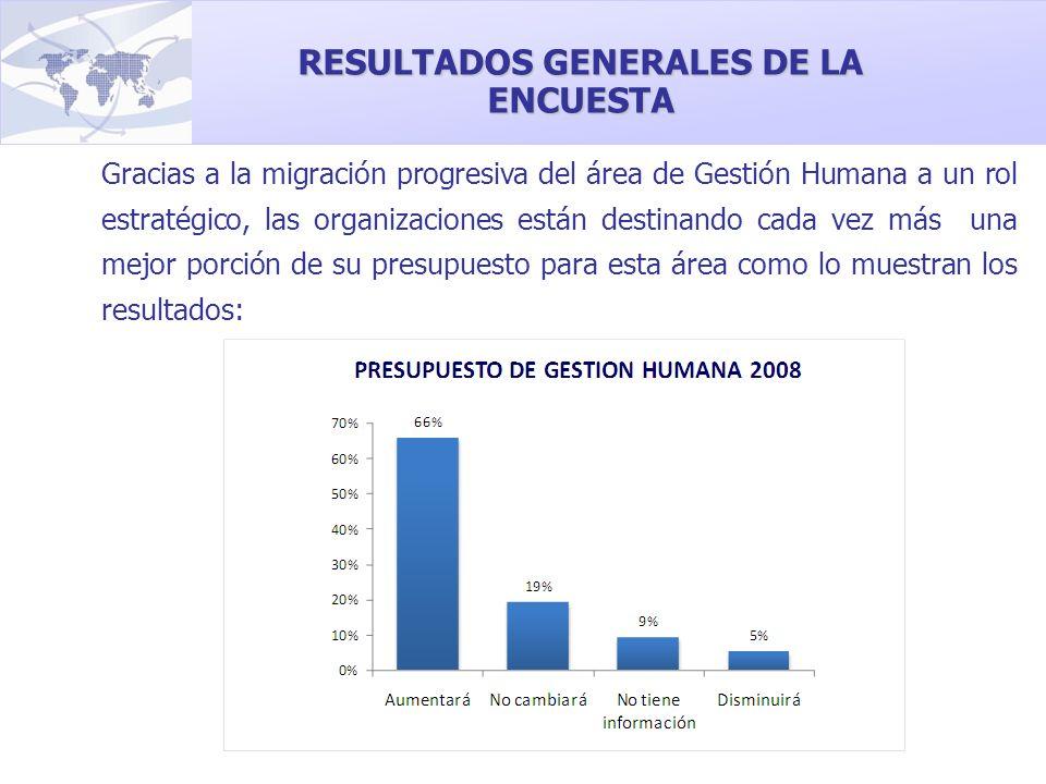 Gracias a la migración progresiva del área de Gestión Humana a un rol estratégico, las organizaciones están destinando cada vez más una mejor porción