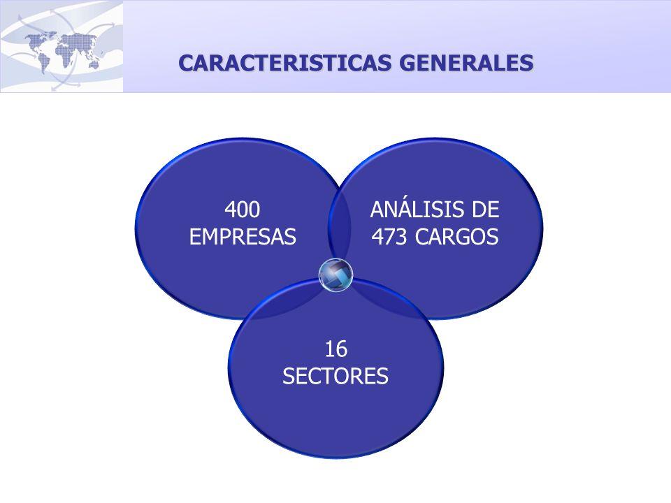 400 EMPRESAS ANÁLISIS DE 473 CARGOS 16 SECTORES CARACTERISTICAS GENERALES