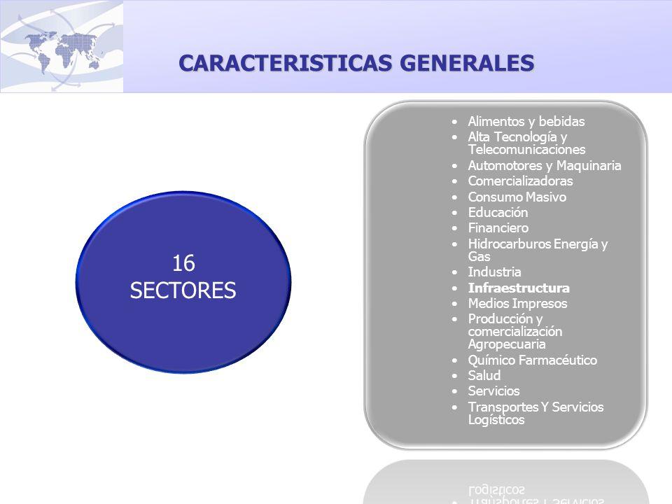 16 SECTORES CARACTERISTICAS GENERALES