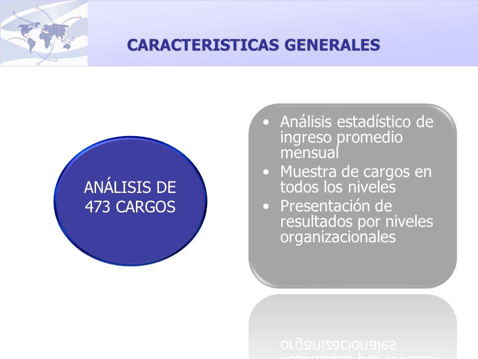 ANÁLISIS DE 473 CARGOS CARACTERISTICAS GENERALES
