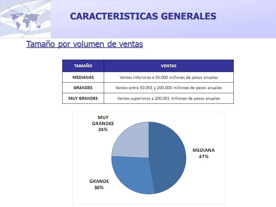 Tamaño por volumen de ventas CARACTERISTICAS GENERALES TAMAÑOVENTAS MEDIANASVentas inferiores a 50.000 millones de pesos anuales GRANDESVentas entre 5