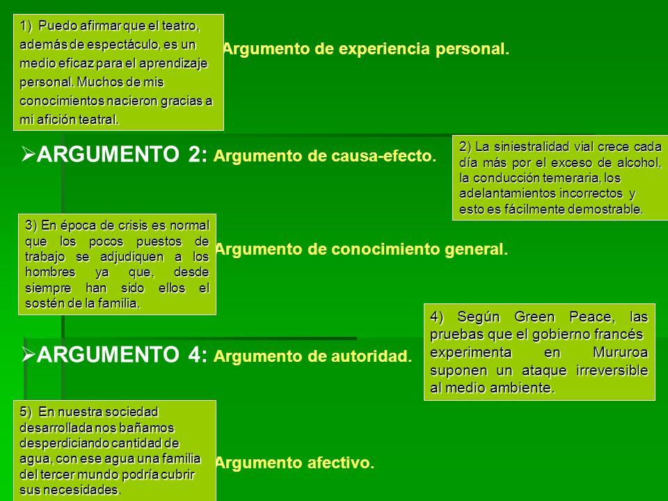 ARGUMENTO 1: Argumento de experiencia personal. ARGUMENTO 2: Argumento de causa-efecto. ARGUMENTO 3: Argumento de conocimiento general. ARGUMENTO 4: A