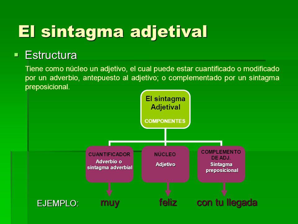 El sintagma adjetival Estructura Estructura El sintagma Adjetival COMPONENTES Adverbio o sintagma adverbial AdjetivoSintagma preposicional preposicion