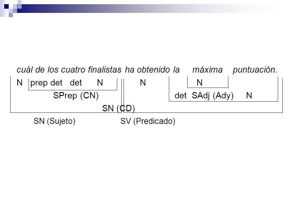 cuál de los cuatro finalistas ha obtenido la máxima puntuación. N prep det det N N N SPrep (CN) det SAdj (Ady) N SN (CD) SN (Sujeto)SV (Predicado)