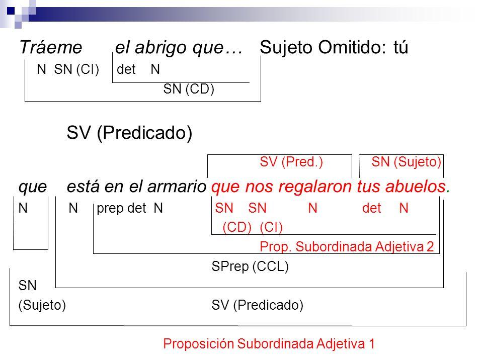 Tráeme el abrigo que…Sujeto Omitido: tú N SN (CI) det N SN (CD) SV (Predicado) SV (Pred.) SN (Sujeto) que está en el armario que nos regalaron tus abu