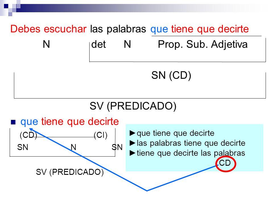 Debes escuchar las palabras que tiene que decirte N det N Prop. Sub. Adjetiva SN (CD) SV (PREDICADO) que tiene que decirte (CD) (CI) SN N SN SV (PREDI