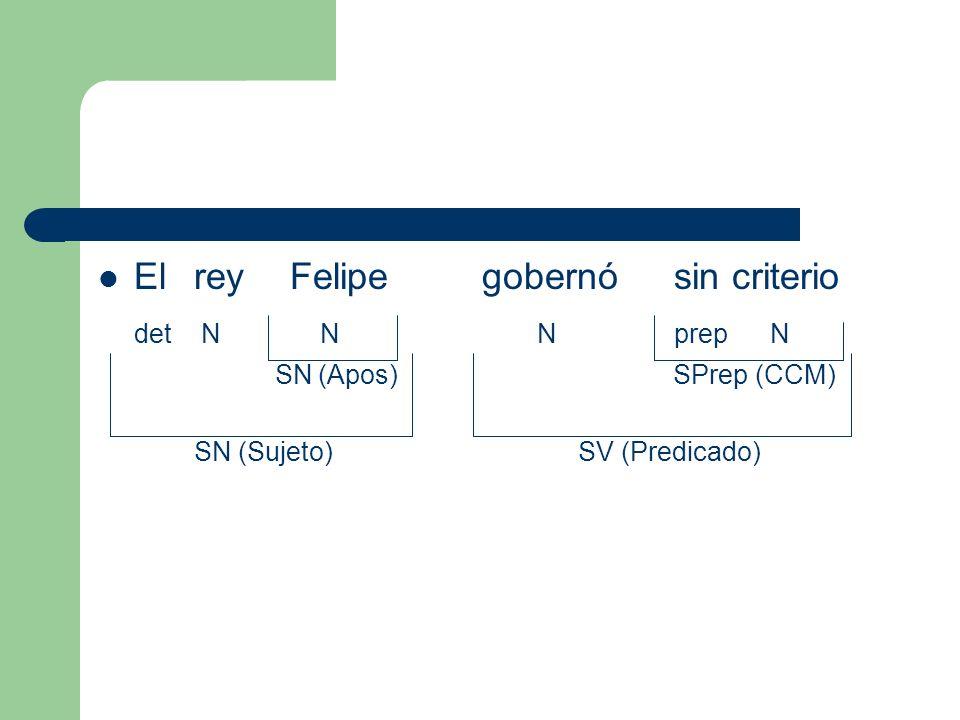 El rey Felipe gobernó sin criterio det N N NprepN SN (Apos) SPrep (CCM) SN (Sujeto)SV (Predicado)