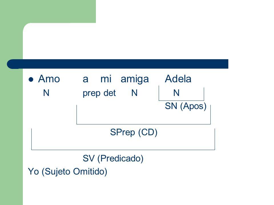 Amo a mi amiga Adela Nprep det N N SN (Apos) SPrep (CD) SV (Predicado) Yo (Sujeto Omitido)