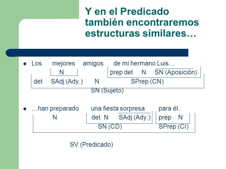 Y en el Predicado también encontraremos estructuras similares… Los mejores amigos de mi hermano Luis… N prep det N SN (Aposición) det SAdj (Ady.) N SP