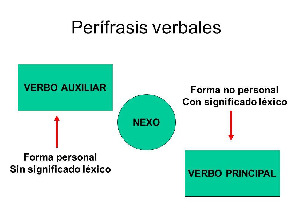 Perífrasis verbales VERBO AUXILIAR NEXO VERBO PRINCIPAL Forma personal Sin significado léxico Forma no personal Con significado léxico
