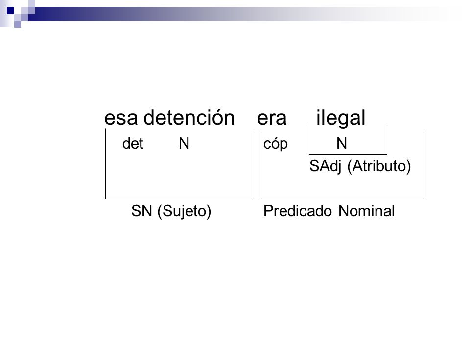 esa detención era ilegal det N cóp N SAdj (Atributo) SN (Sujeto)Predicado Nominal