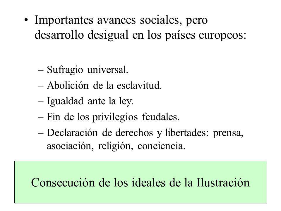 Importantes avances sociales, pero desarrollo desigual en los países europeos: –Sufragio universal. –Abolición de la esclavitud. –Igualdad ante la ley