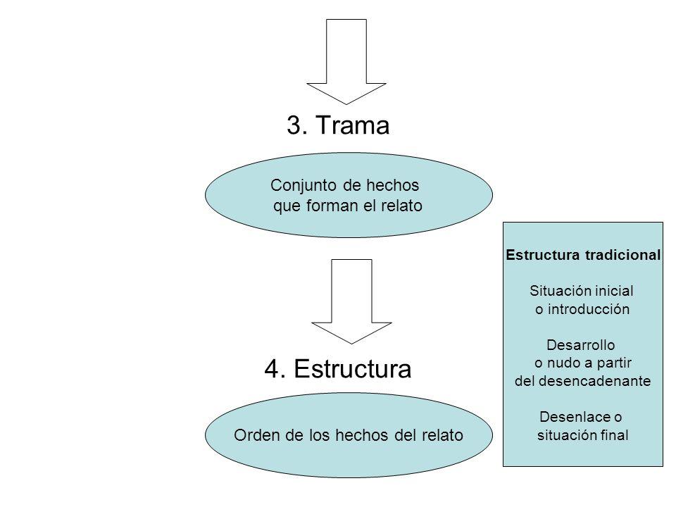 3. Trama 4. Estructura Conjunto de hechos que forman el relato Orden de los hechos del relato Estructura tradicional Situación inicial o introducción