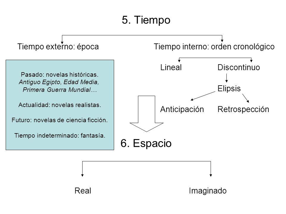 5. Tiempo Tiempo externo: época Tiempo interno: orden cronológico LinealDiscontinuo Elipsis AnticipaciónRetrospección 6. Espacio Real Imaginado Pasado