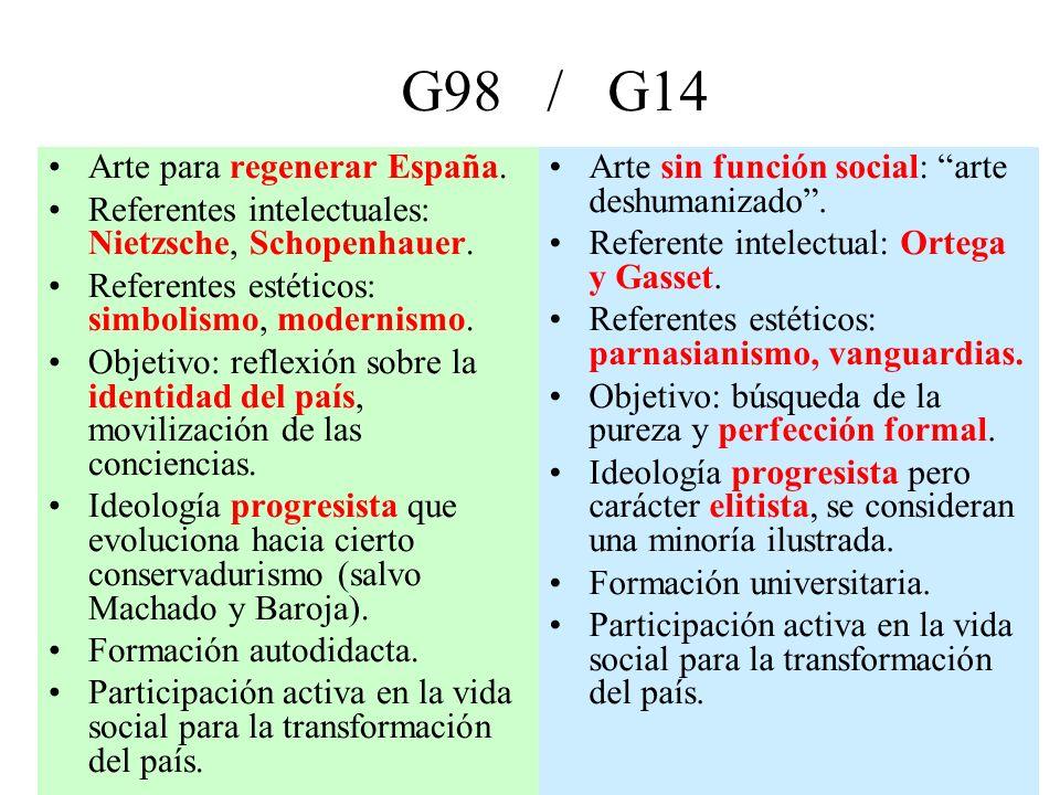 G98 / G14 Arte para regenerar España. Referentes intelectuales: Nietzsche, Schopenhauer.