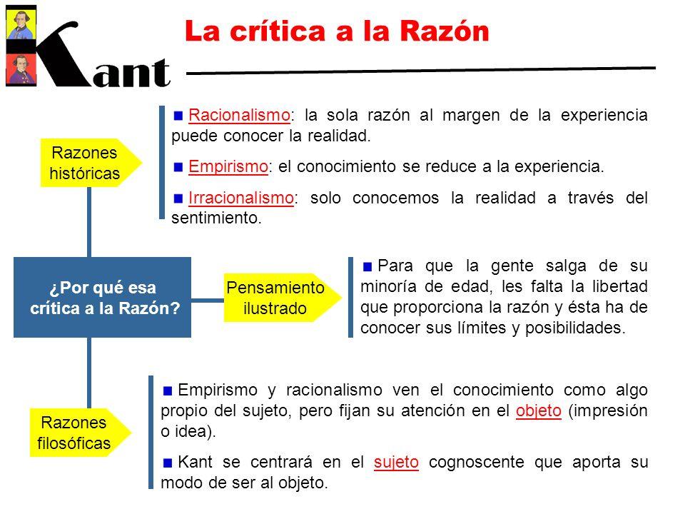 ¿Por qué esa crítica a la Razón? Razones históricas Razones filosóficas Pensamiento ilustrado Racionalismo: la sola razón al margen de la experiencia