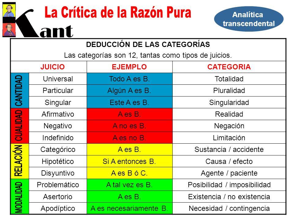 Analítica transcendental DEDUCCIÓN DE LAS CATEGORÍAS Las categorías son 12, tantas como tipos de juicios. JUICIOEJEMPLOCATEGORIA UniversalTodo A es B.