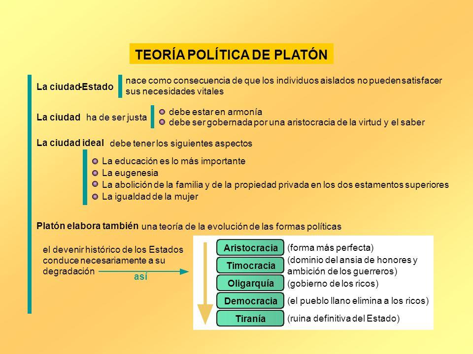TEORÍA POLÍTICA DE PLATÓN La ciudad-Estado nace como consecuencia de que los individuos aislados no puedensatisfacer sus necesidades vitales La ciudad