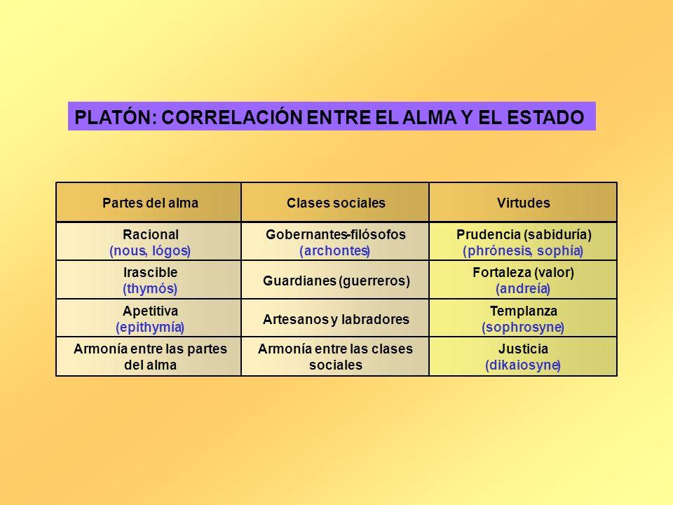PLATÓN: CORRELACIÓN ENTRE EL ALMA Y EL ESTADO Partes del almaClases socialesVirtudes Racional (nous,lógos) Gobernantes-filósofos (archontes) Prudencia