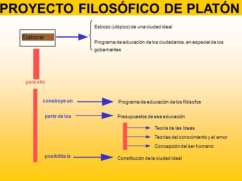 FILOSOFÍA PLATÓNICA ONTOLOGÍAEPISTEMOLOGÍAANTROPOLOGÍAÉTICAPOLÍTICA MUNDO DE LAS IDEAS CIENCIA EPISTEME ALMA SABIDU- RÍA REY- FILÓSOFO MUNDO SENSIBLE OPINIÓN DOXA CUERPO PLACER PASIÓN CLASES SOCIALES TEORÍA DE LA REALIDAD TEORÍA DEL CONOCIMIENTO EL SER HUMNANO BIEN VIRTUD ESTADO IDEAL