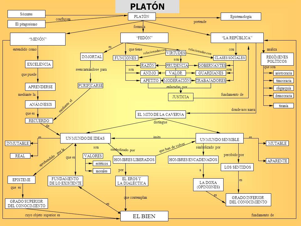 PLATÓN Sócrates El pitagorismo confluyen PLATÓN formula MENÓN entendido como EXCELENCIA que puede APRENDERSE mediante la ANÁMNESIS que es RECUERDO de