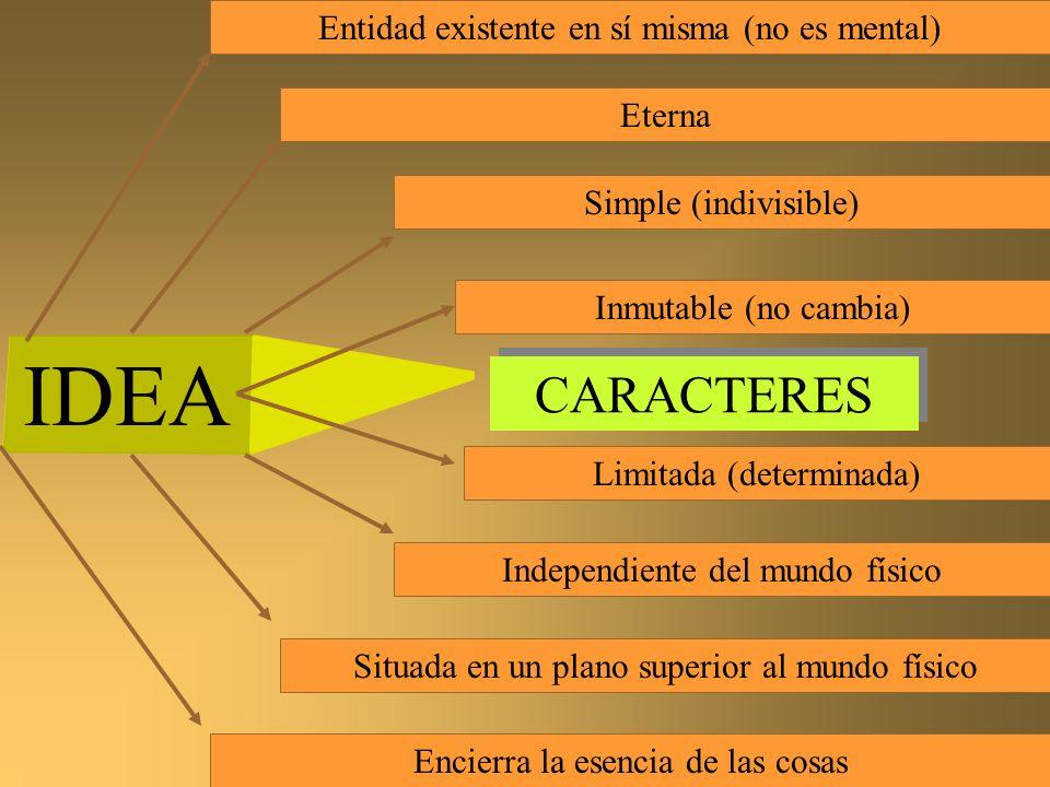 IDEA Entidad existente en sí misma (no es mental) Eterna Simple (indivisible) Inmutable (no cambia) Limitada (determinada) Independiente del mundo fís