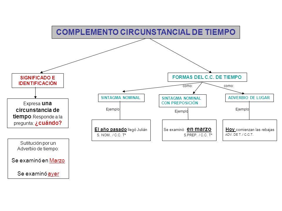 COMPLEMENTO CIRCUNSTANCIAL DE TIEMPO Expresa una circunstancia de tiempo.Responde a la pregunta: ¿cuándo? FORMAS DEL C.C. DE TIEMPO SINTAGMA NOMINAL C