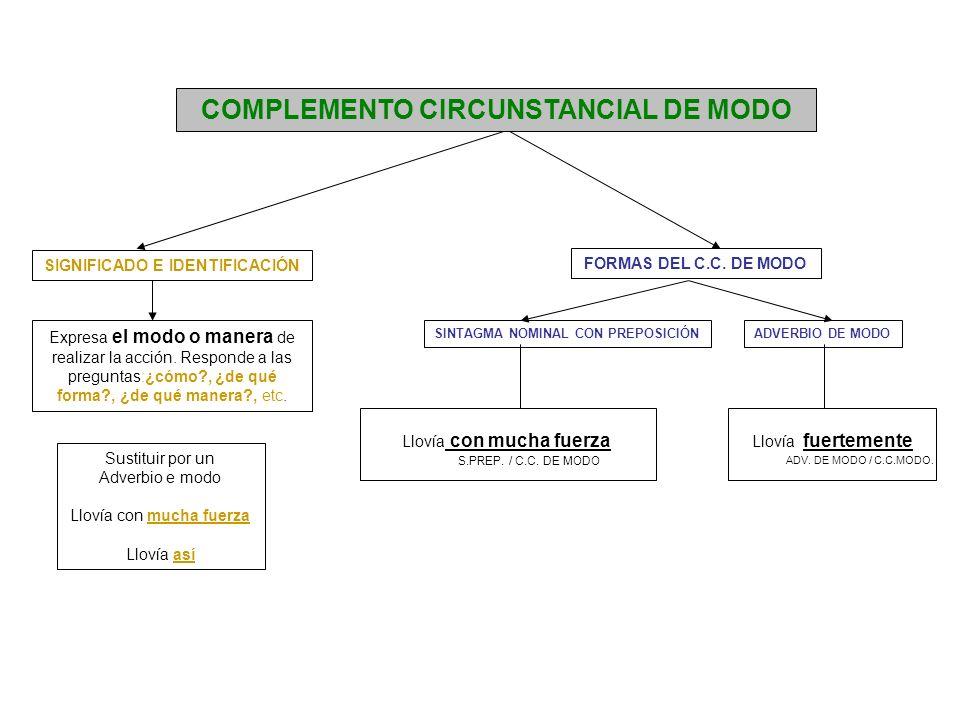 COMPLEMENTO CIRCUNSTANCIAL DE MODO Expresa el modo o manera de realizar la acción. Responde a las preguntas:¿cómo?, ¿de qué forma?, ¿de qué manera?, e