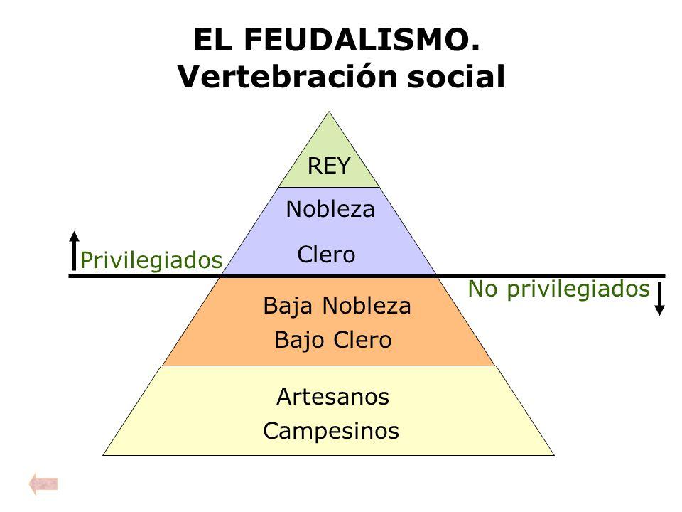 EL FEUDALISMO. Vertebración social REY Privilegiados No privilegiados Nobleza Clero Campesinos Artesanos Baja Nobleza Bajo Clero