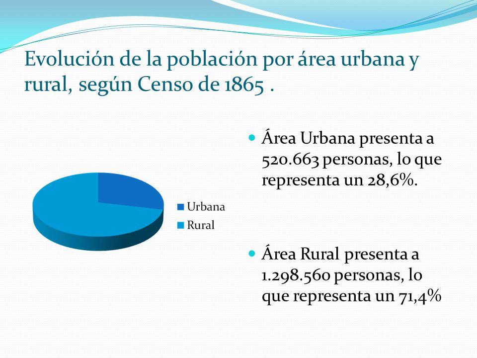 Evolución de la población por área urbana y rural, según Censo de 1865. Área Urbana presenta a 520.663 personas, lo que representa un 28,6%. Área Rura