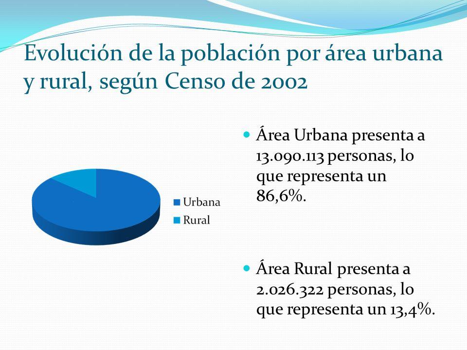 Evolución de la población por área urbana y rural, según Censo de 2002 Área Urbana presenta a 13.090.113 personas, lo que representa un 86,6%. Área Ru