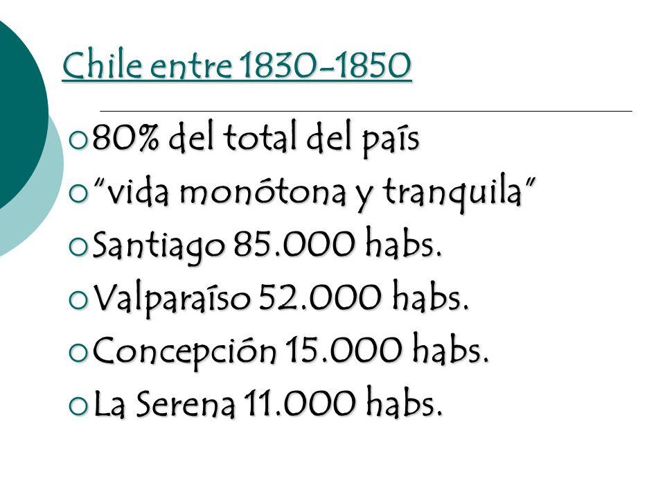 Chile entre 1830-1850 80% del total del país 80% del total del país vida monótona y tranquila vida monótona y tranquila Santiago 85.000 habs. Santiago