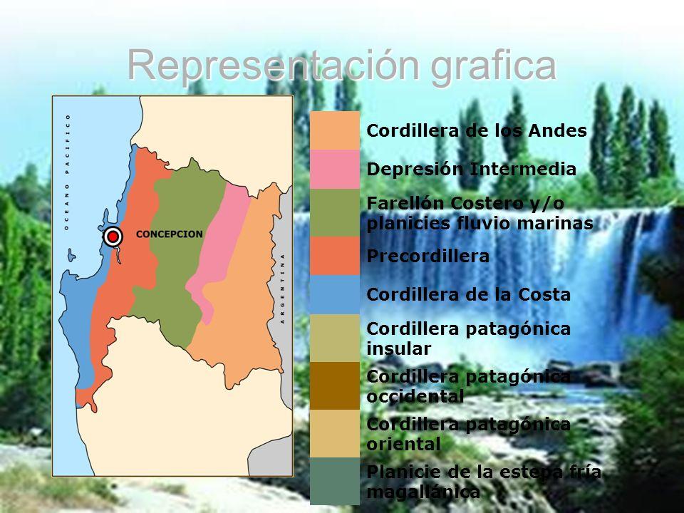 Representación grafica Cordillera de los Andes Depresión Intermedia Farellón Costero y/o planicies fluvio marinas Precordillera Cordillera de la Costa
