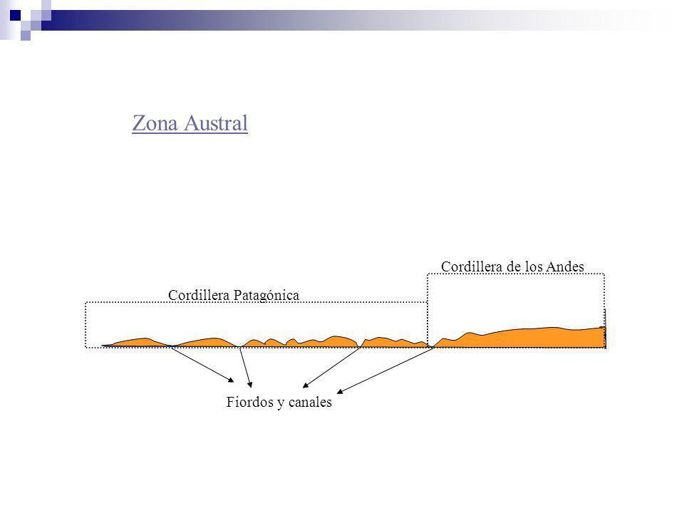 Comparación de Perfiles Zona norte Zona central Zona sur austral Cordillera de la Costa Cordillera de los Andes Depresión Intermedia Precordillera Planicie litoral Cordillera de la Costa Cordillera de los Andes Depresión Intermedia Cordillera Patagónica Cordillera de los Andes