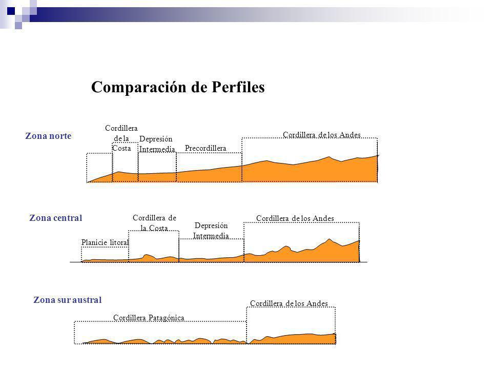 Comparación de Perfiles Zona norte Zona central Zona sur austral Cordillera de la Costa Cordillera de los Andes Depresión Intermedia Precordillera Pla