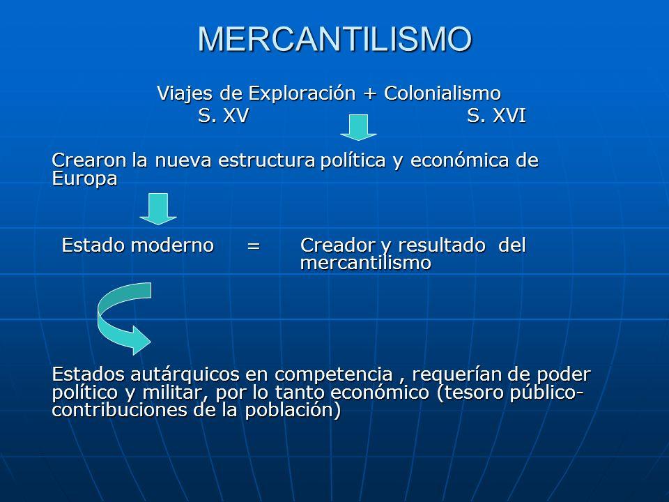 MERCANTILISMO Viajes de Exploración + Colonialismo S. XVS. XVI S. XVS. XVI Crearon la nueva estructura política y económica de Europa Estado moderno =